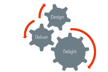 Design! Deliver! Delight!